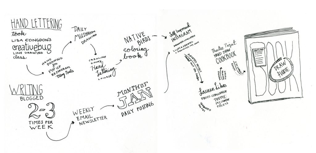 Doodled timeline of the habits I used to get to my end goal of writing and illustrating a book