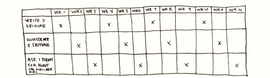 A chart displaying 3 habits with a 12-week timeline to track my goals